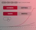A evolução do coronavírus no Brasil