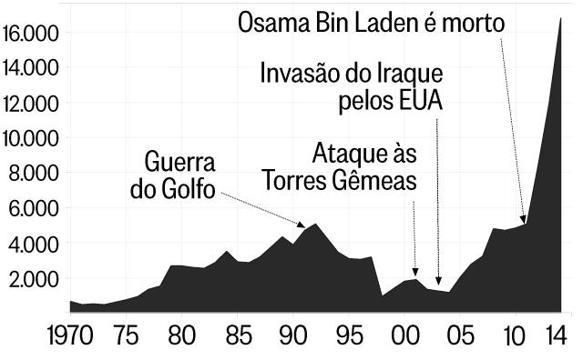 Resultado de imagem para terrorismo infográfico